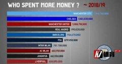 近20年哪些豪门花钱最多?足坛格局变迁