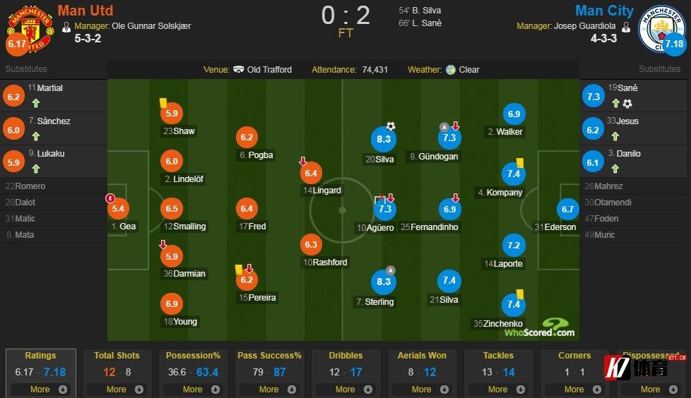 曼联vs曼城评分:斯特林 贝席皆获8.3分 并排最高